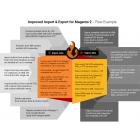 Verbeterde Import & Export voor Magento 2